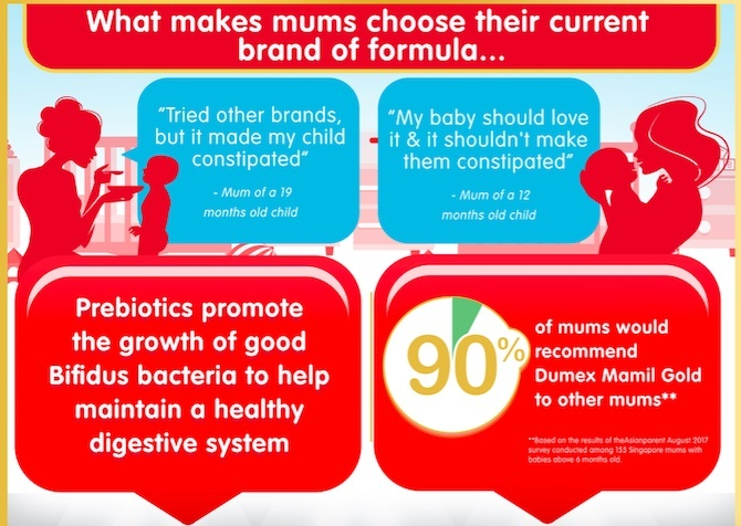 dumex infographic 3 Discover what 80% of mums said supports their child's digestion