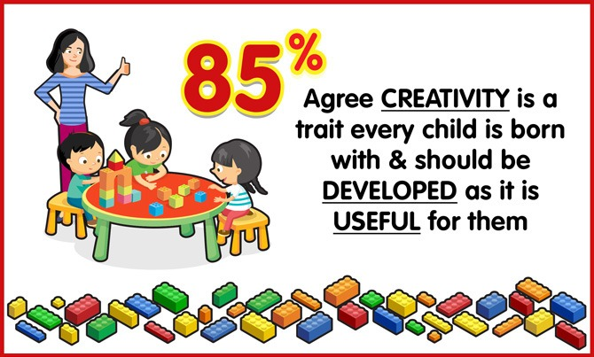 src=https://sg.theasianparent.com/wp content/uploads/2018/01/lego infographic 0801018 02.jpg 99% of parents think THIS is the best way to spur creativity