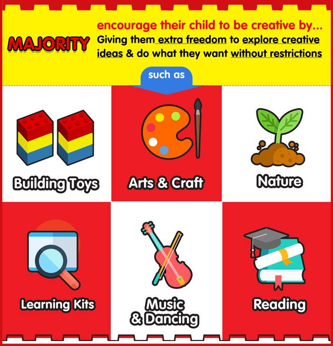 src=https://sg.theasianparent.com/wp content/uploads/2018/01/lego infographic 0801018 03.jpg 99% of parents think THIS is the best way to spur creativity