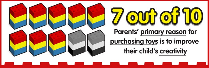 src=https://sg.theasianparent.com/wp content/uploads/2018/01/lego infographic 0801018 04.jpg 99% of parents think THIS is the best way to spur creativity