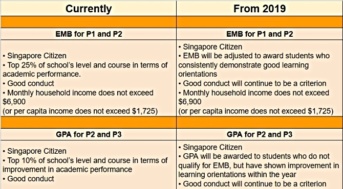 education system changes 2 1 No more exams for P1 and P2 kids from 2019 and other changes announced