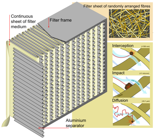 1. Look out for filters. Different air purifiers use different filters.