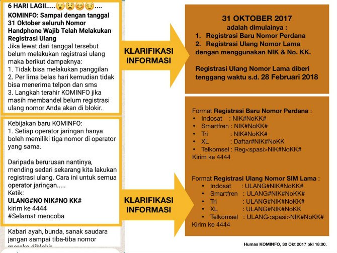 registrasi simcard