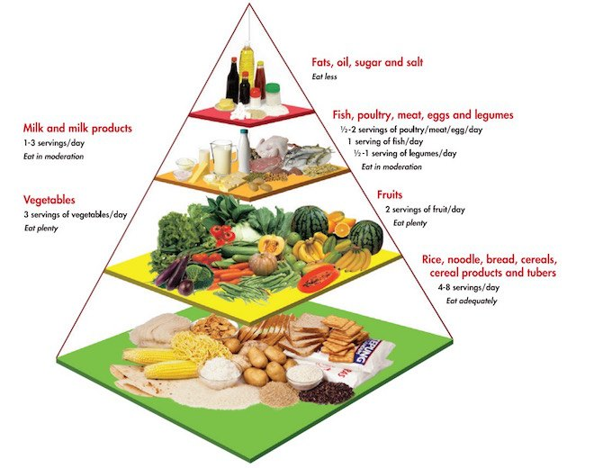malaysian food pyramid guide Why all pregnant mums need to know about gestational diabetes