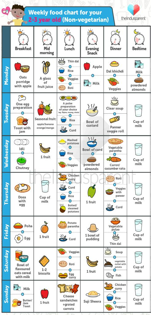 src=https://www.theindusparent.com/wp content/uploads/sites/9/2015/07/non veg food chart 2 3 year old1.jpg Yummy food chart for your toddler