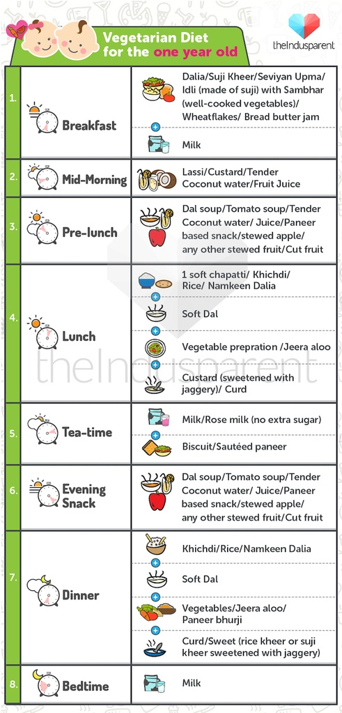 Best baby diet chart for your 1 year old check out now vegetarian food chart for the one year old baby diet chart forumfinder Choice Image