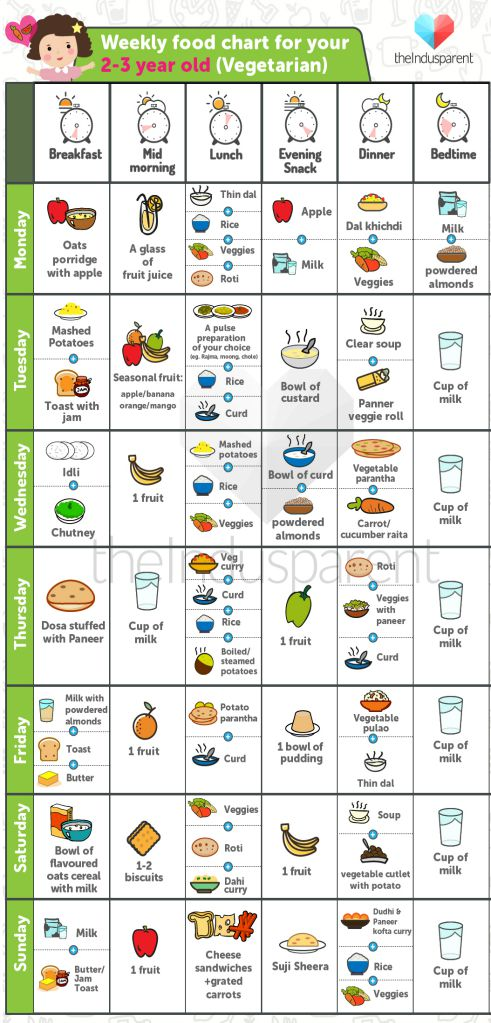 Years Old Baby Food Chart