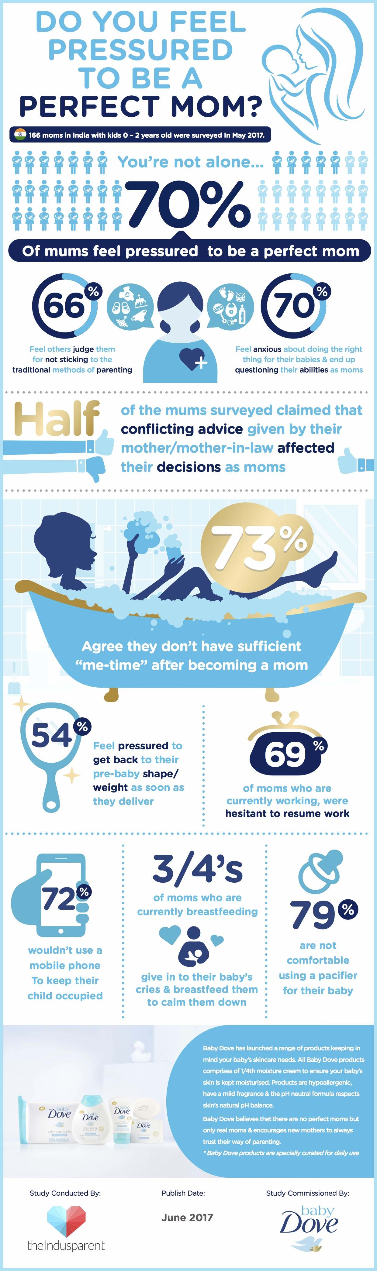 src=https://www.theindusparent.com/wp content/uploads/sites/9/2017/06/Baby Dove Infographic Final.jpg Exclusive! Young mums say they feel the pressure of being a 'Perfect Mom'!