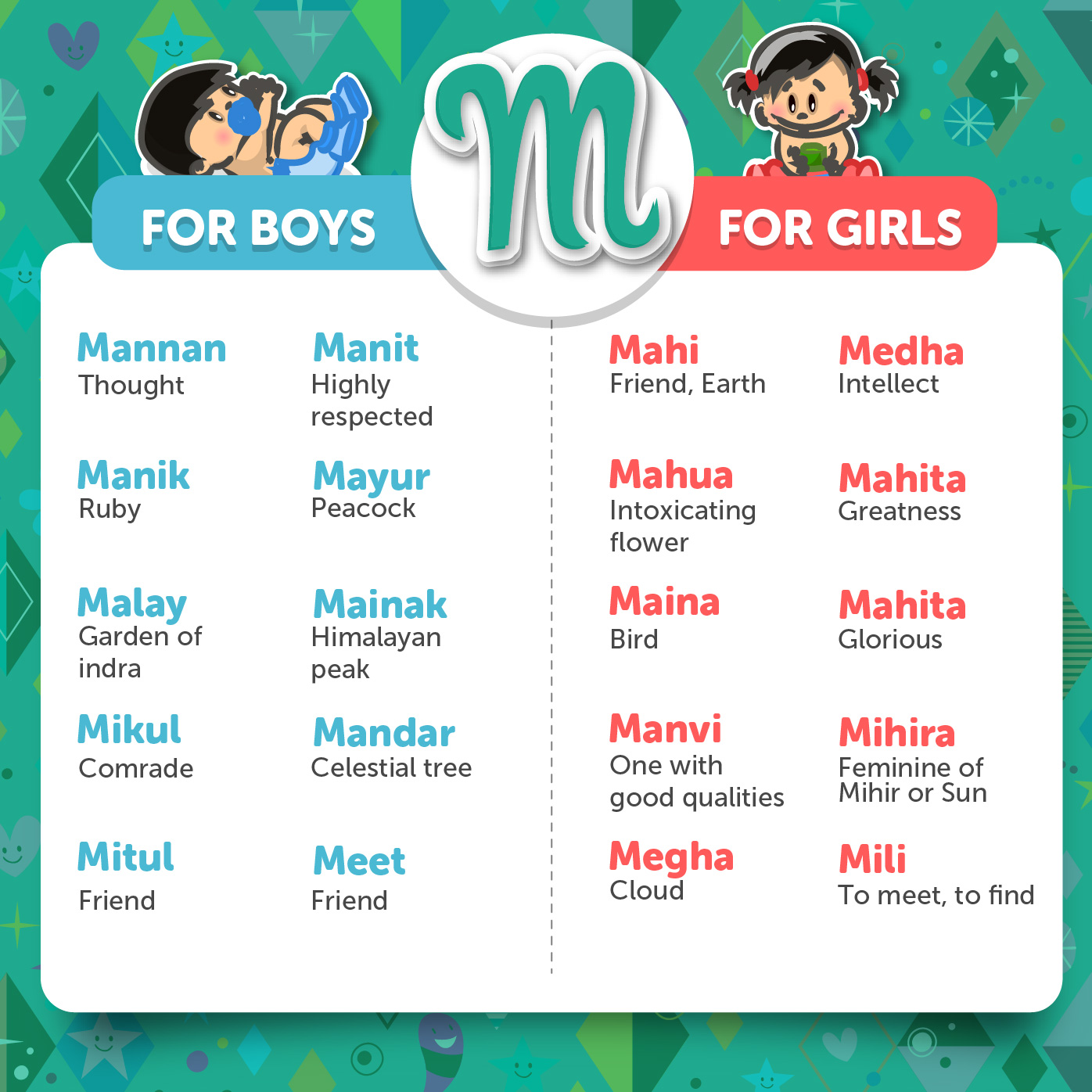 Hindu baby names - Letter M