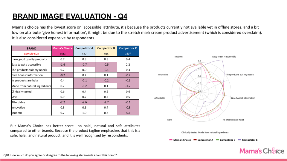 Brand Equity Evaluation