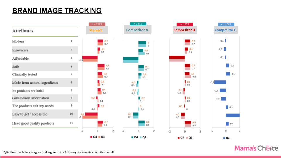 Brand Equity Tracking